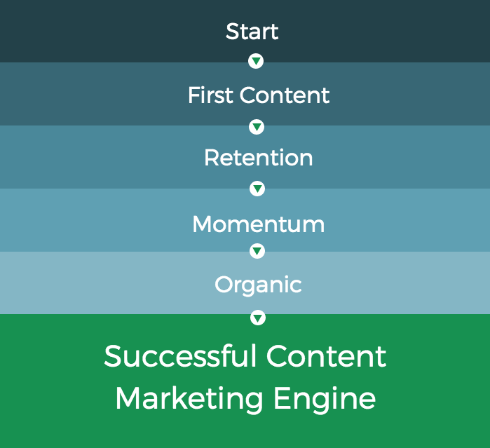 Blog marketing engine