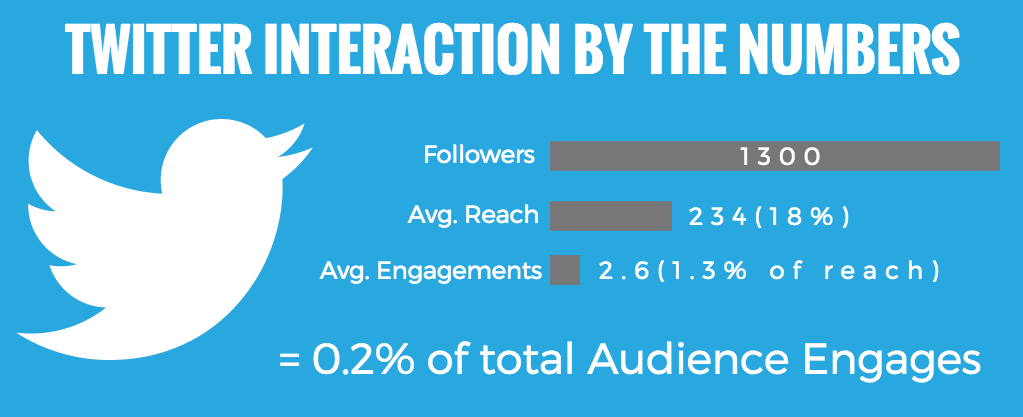 Twitter engagement for blog traffic
